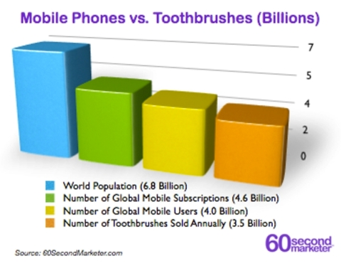 Mobile Phones vs Toothbrushes